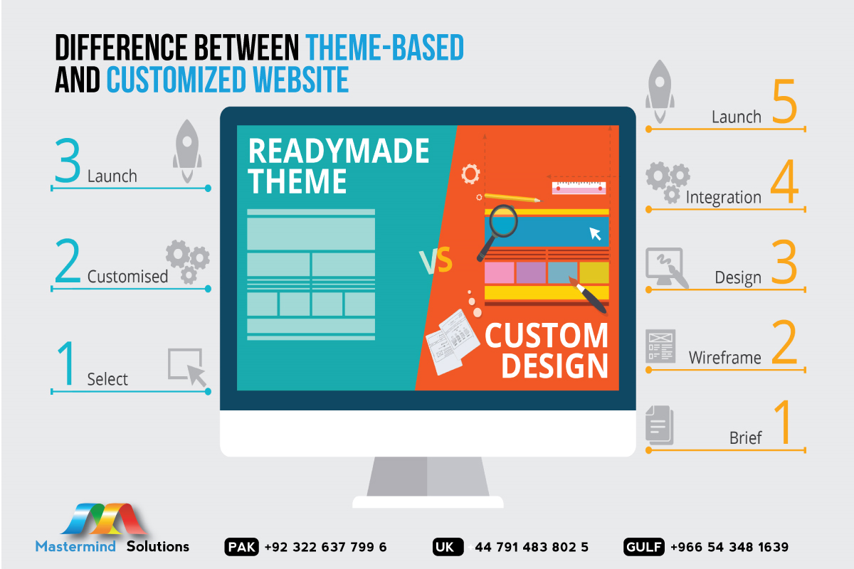 Difference between theme-based and customized website!