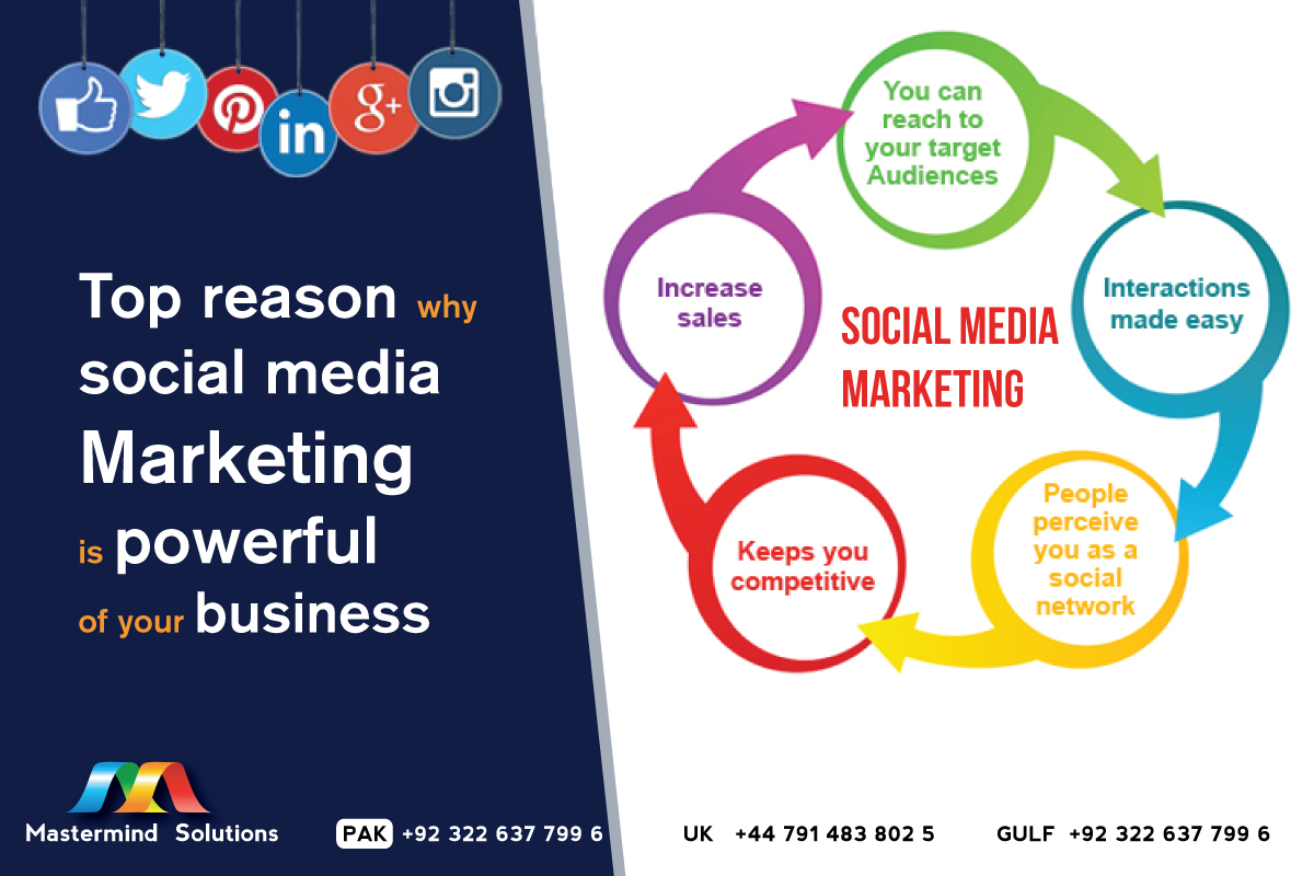 Top reason why social media Marketing is powerful of your business?